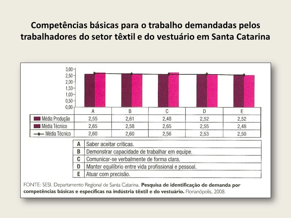 Competências básicas para o trabalho demandadas pelos trabalhadores do setor têxtil e do vestuário em Santa Catarina