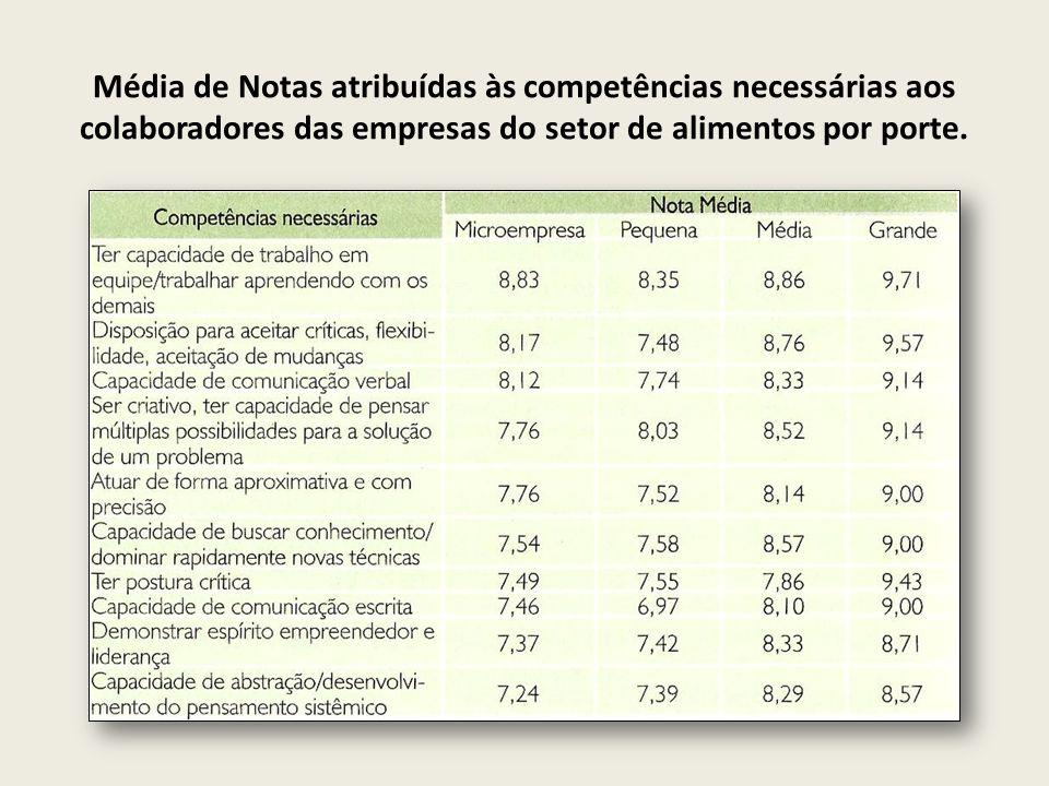 Média de Notas atribuídas às competências necessárias aos colaboradores das empresas do setor de alimentos por porte.