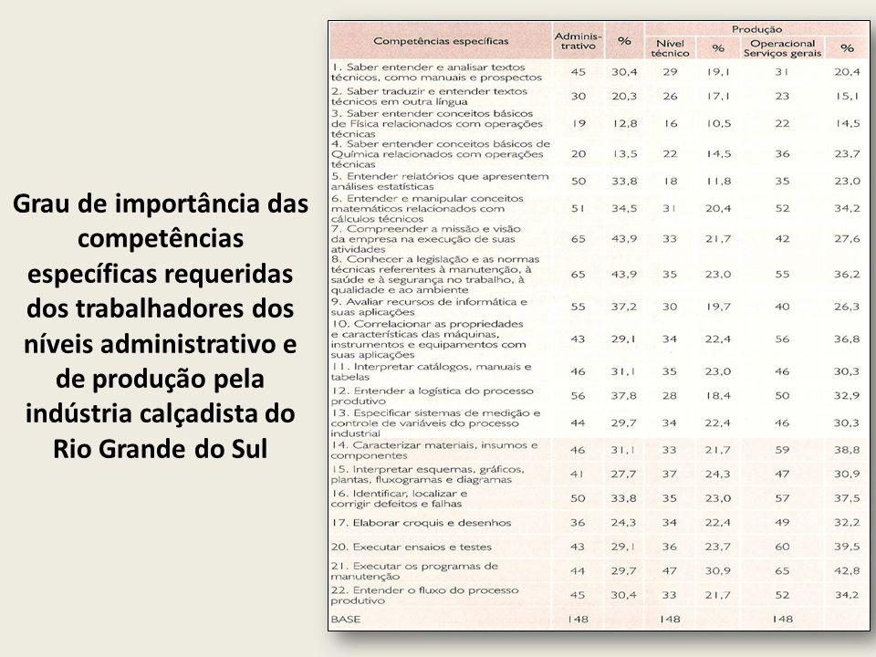 Grau de importância das competências específicas requeridas dos trabalhadores dos níveis administrativo e de produção pela indústria calçadista do Rio Grande do Sul