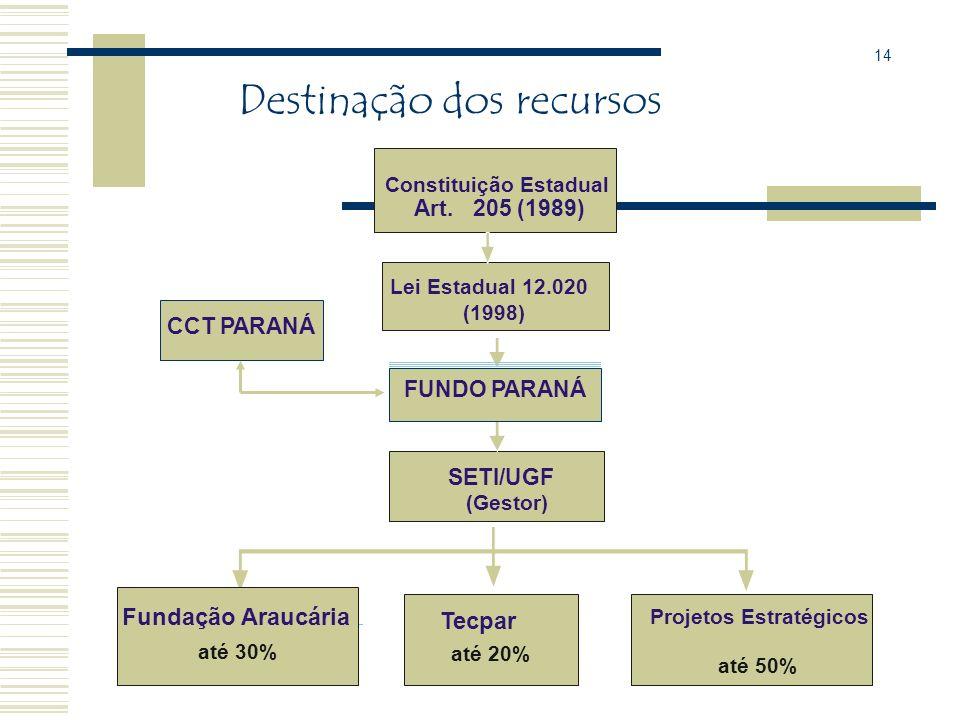 Destinação dos recursos