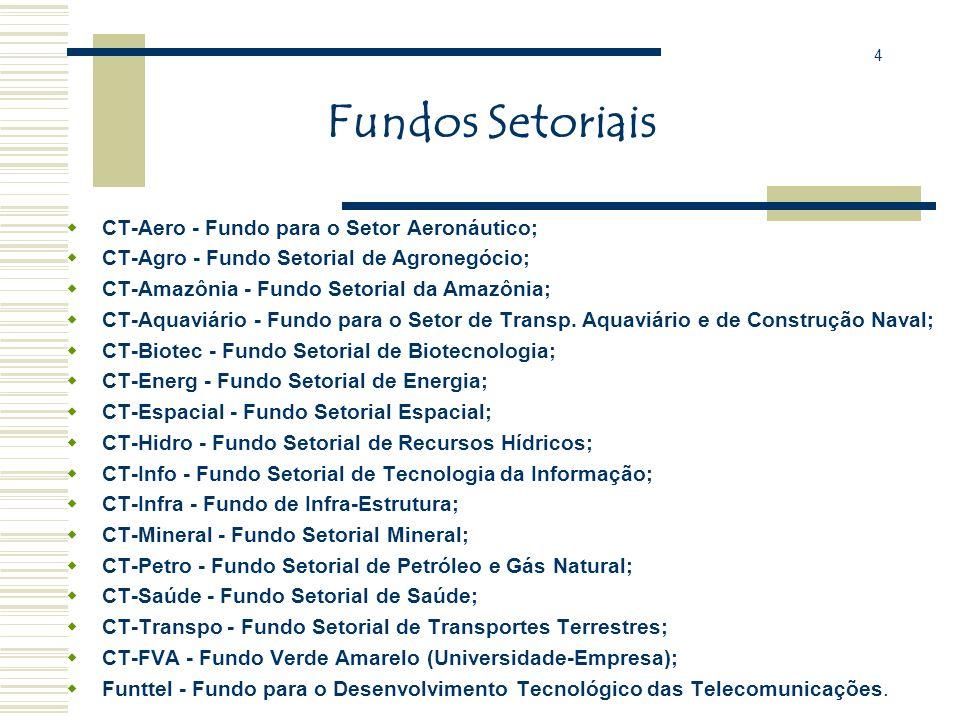 Fundos Setoriais CT-Aero - Fundo para o Setor Aeronáutico;