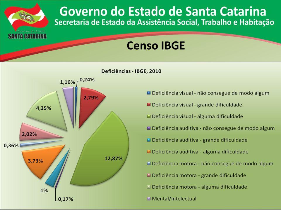 Censo IBGE
