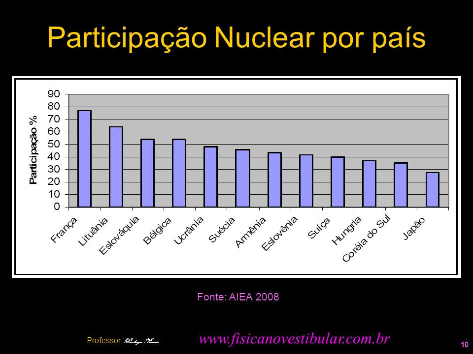 Participação Nuclear por país