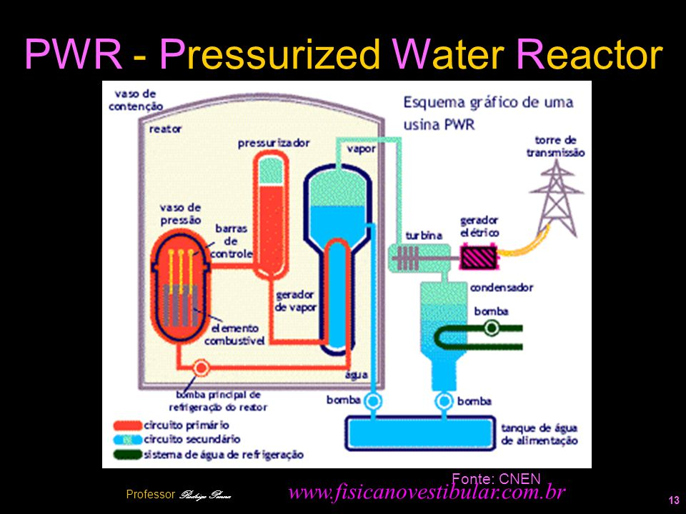 PWR - Pressurized Water Reactor