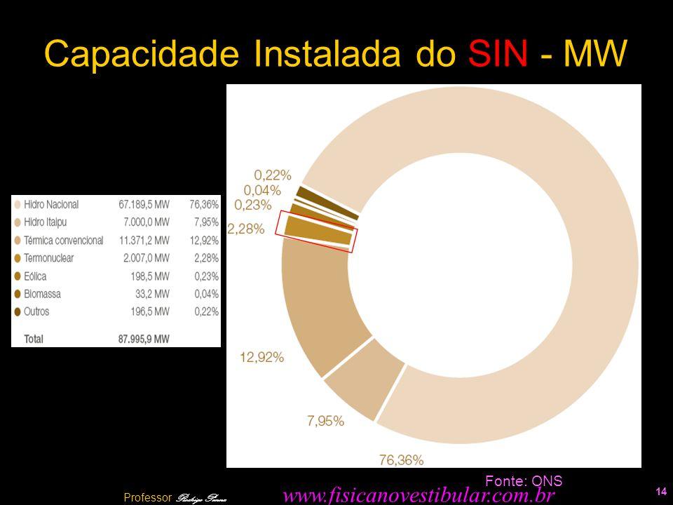 Capacidade Instalada do SIN - MW