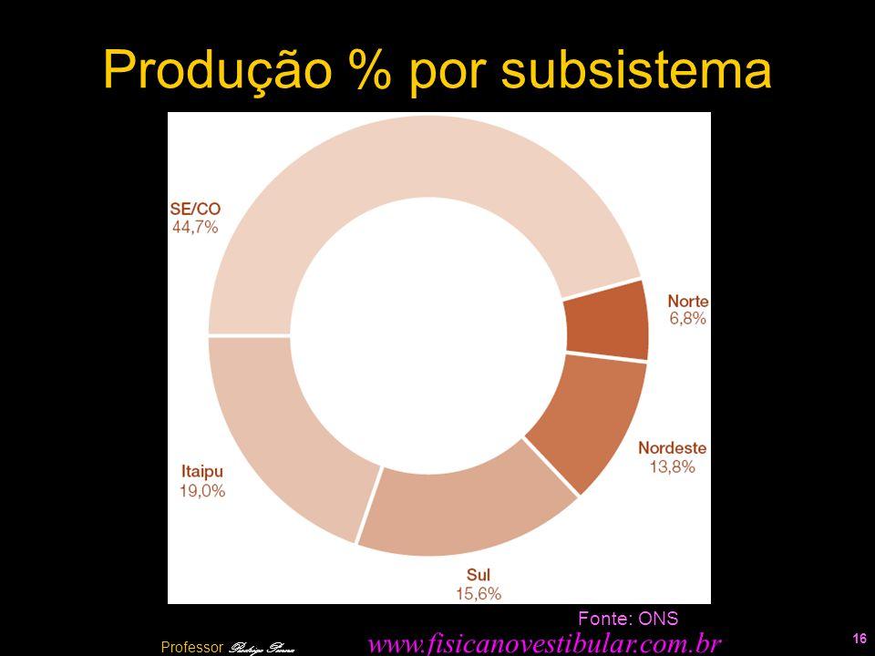Produção % por subsistema