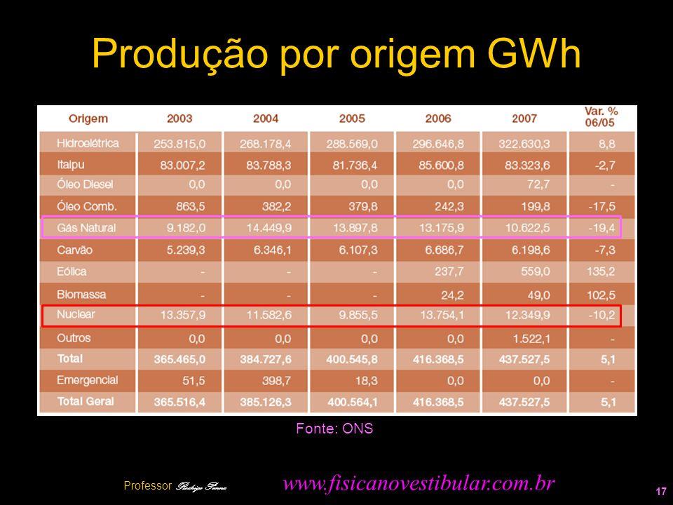 Produção por origem GWh