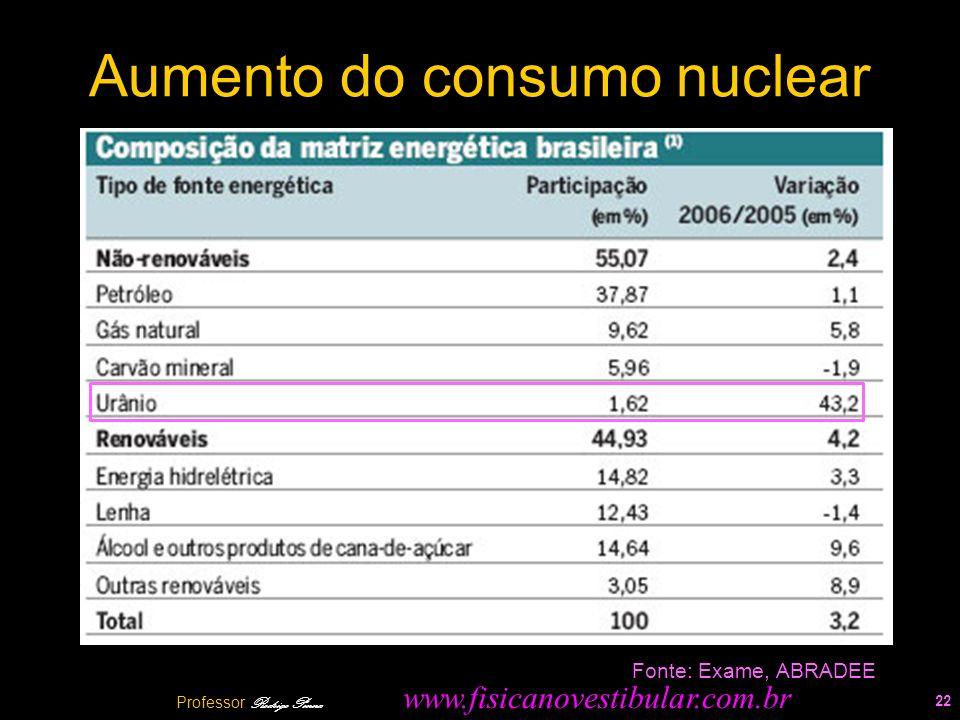 Aumento do consumo nuclear