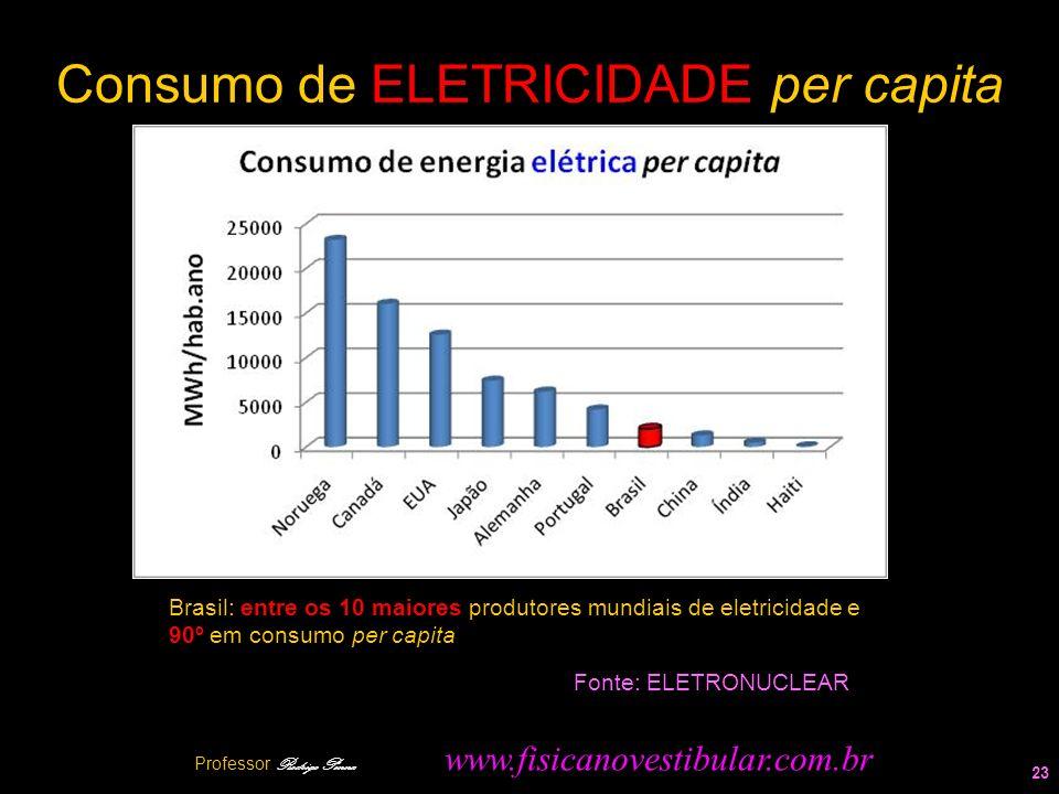 Consumo de ELETRICIDADE per capita