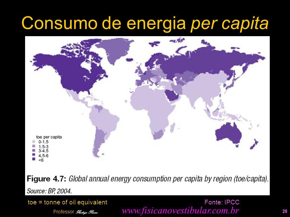 Consumo de energia per capita