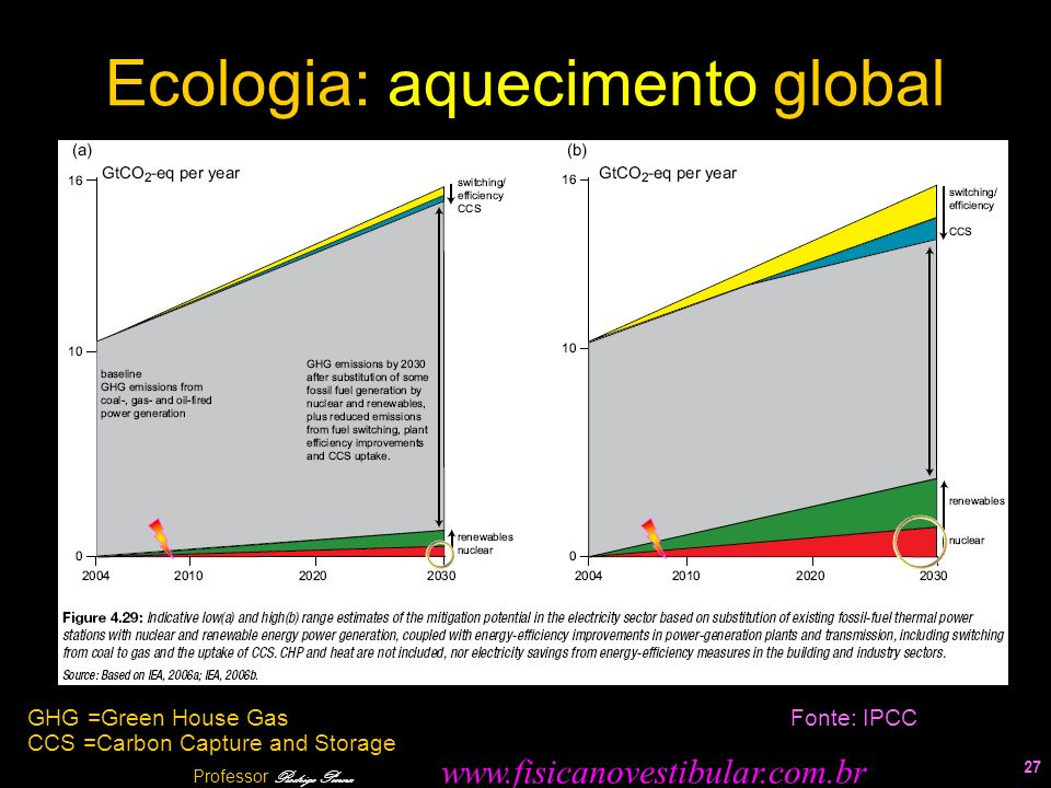 Ecologia: aquecimento global