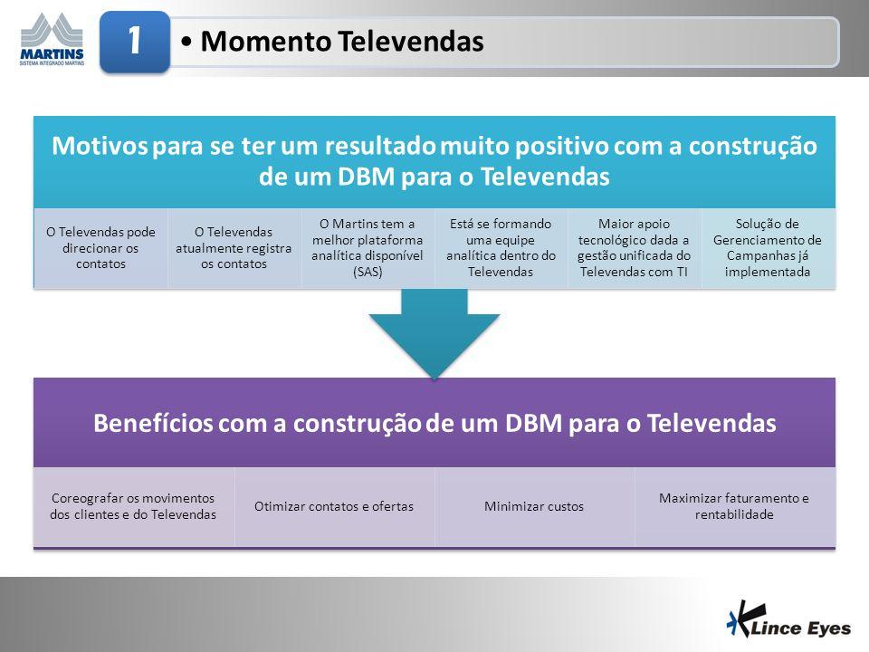 Benefícios com a construção de um DBM para o Televendas