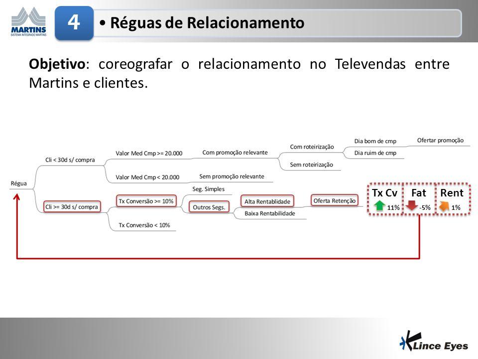 4 Réguas de Relacionamento. Objetivo: coreografar o relacionamento no Televendas entre Martins e clientes.