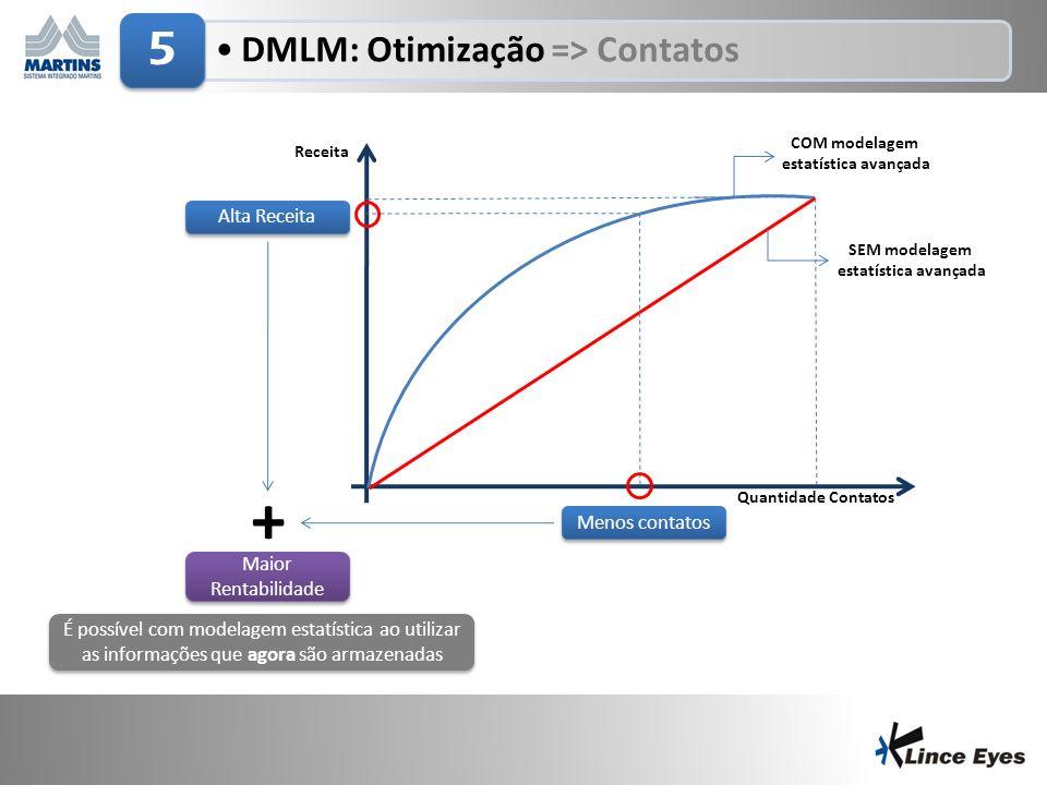COM modelagem estatística avançada SEM modelagem estatística avançada