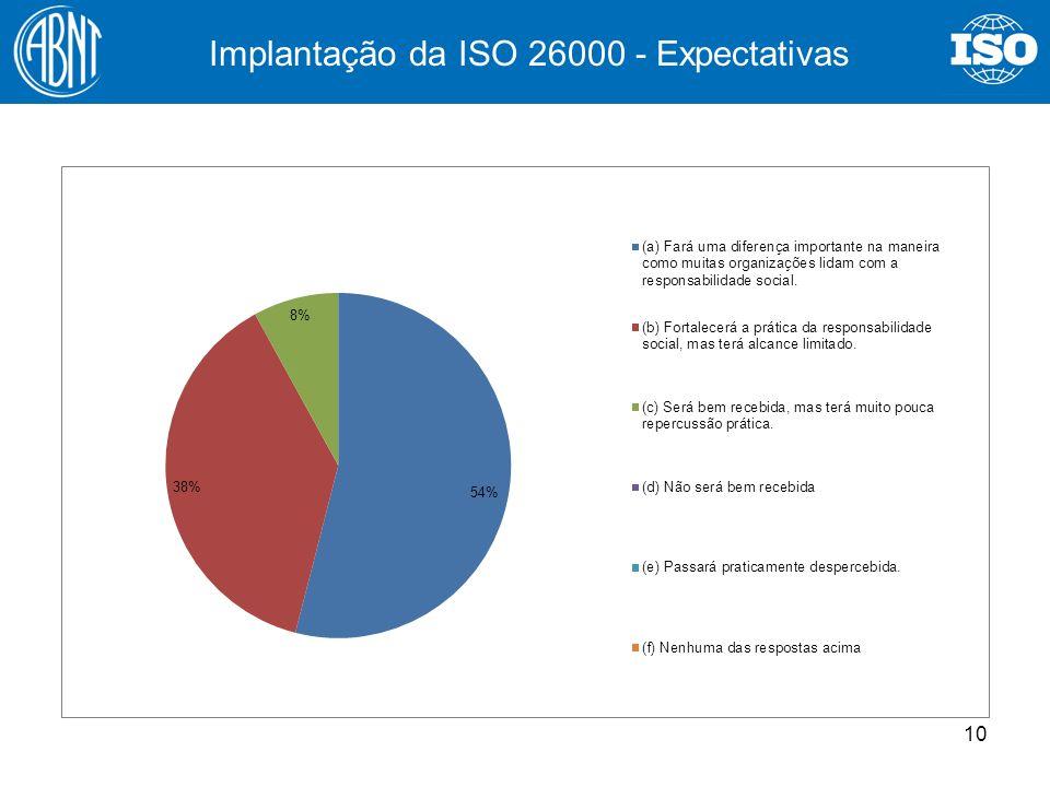 Implantação da ISO 26000 - Expectativas