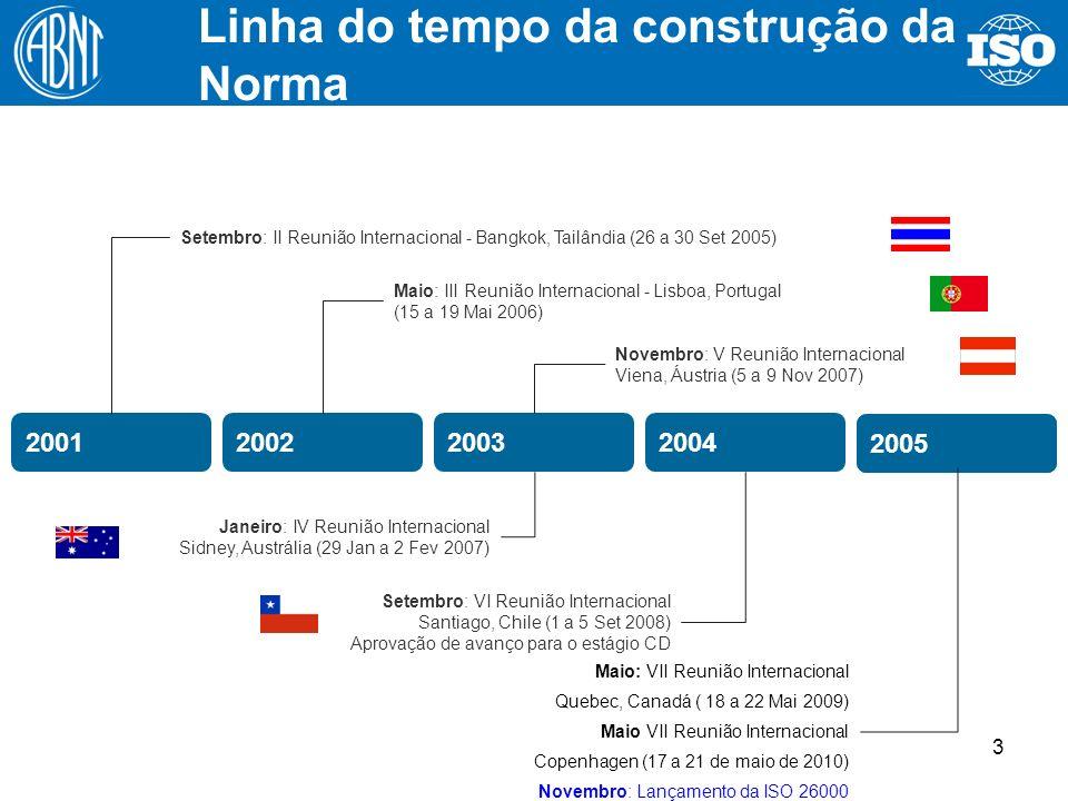 Linha do tempo da construção da Norma