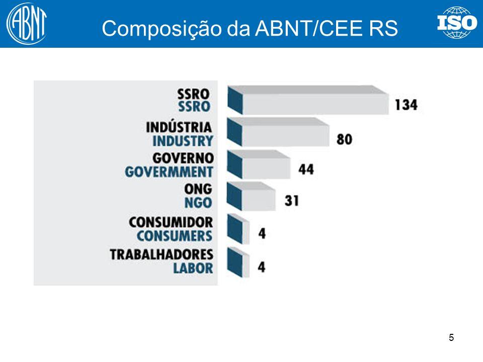 Composição da ABNT/CEE RS