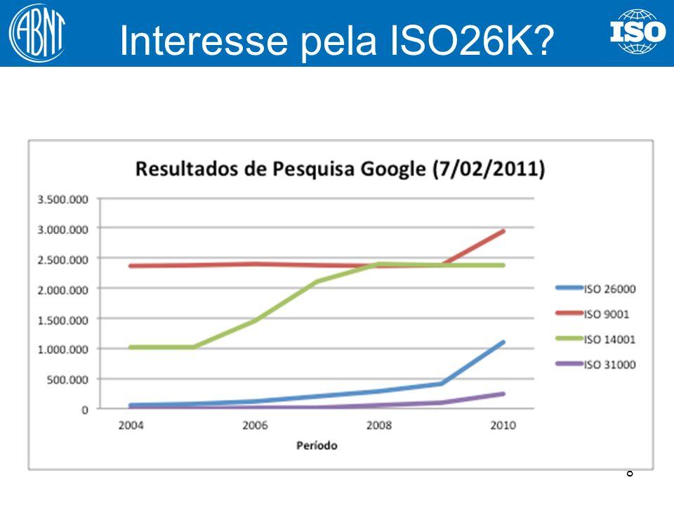 Interesse pela ISO26K