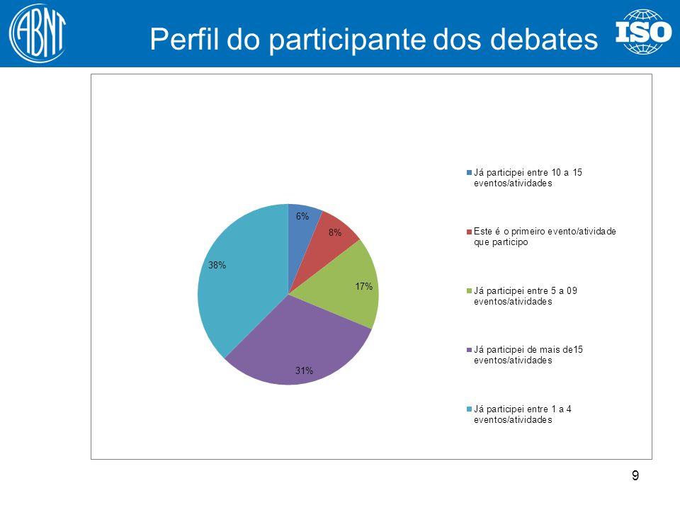 Perfil do participante dos debates