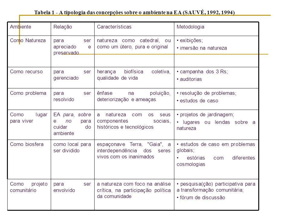 Tabela 1 - A tipologia das concepções sobre o ambiente na EA (SAUVÉ, 1992, 1994)