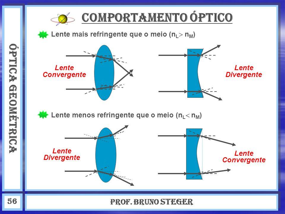 Comportamento óptico ÓPTICA GEOMÉTRICA Prof. Bruno Steger 56