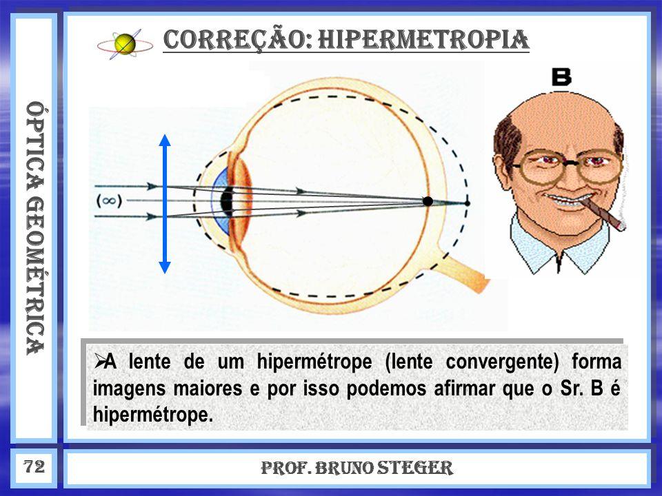 Correção: Hipermetropia