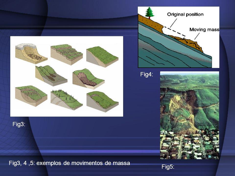 Fig4: Fig3: Fig3, 4 ,5: exemplos de movimentos de massa Fig5: