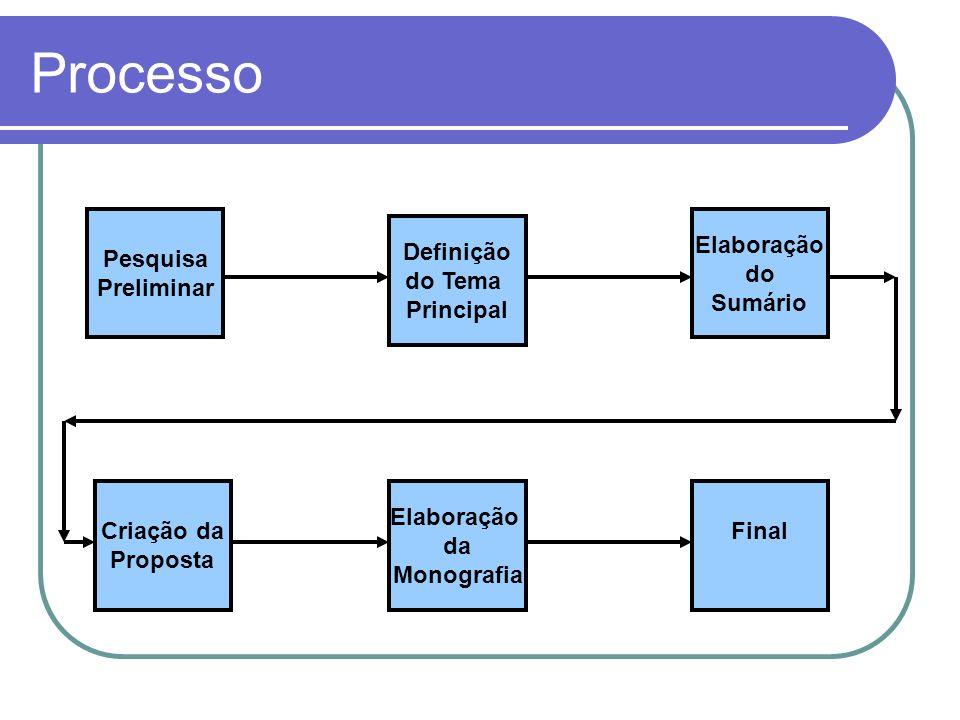 Processo Pesquisa Preliminar Elaboração do Sumário Definição do Tema