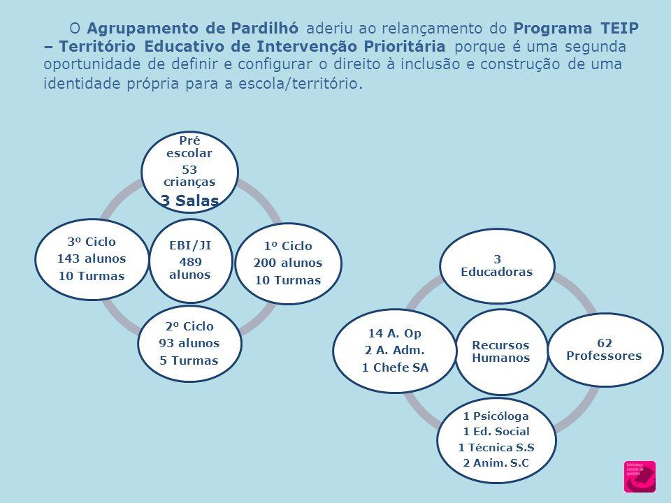 O Agrupamento de Pardilhó aderiu ao relançamento do Programa TEIP – Território Educativo de Intervenção Prioritária porque é uma segunda oportunidade de definir e configurar o direito à inclusão e construção de uma identidade própria para a escola/território.