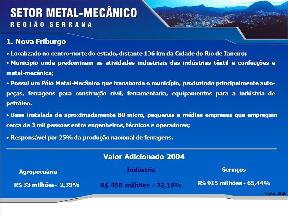 1. Nova Friburgo Valor Adicionado 2004 Indústria