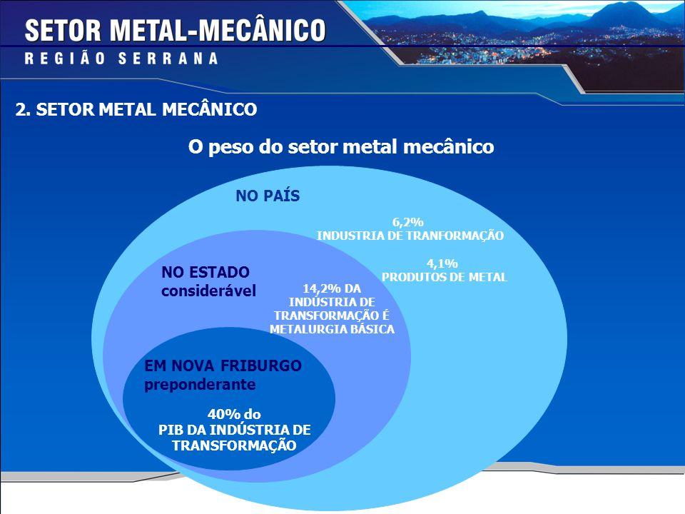 O peso do setor metal mecânico