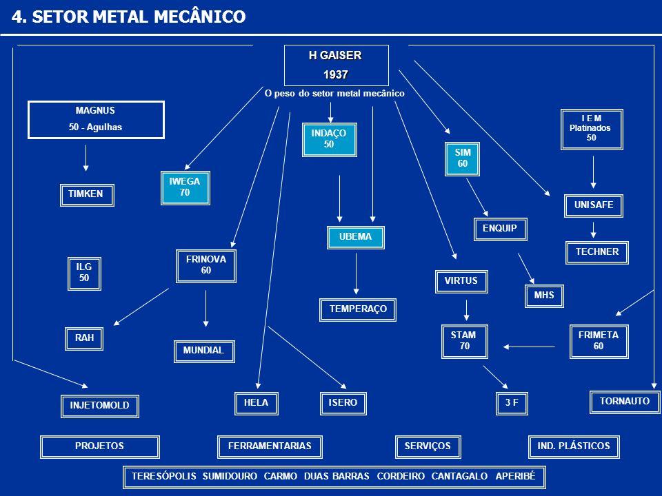 4. SETOR METAL MECÂNICO H GAISER 1937 O peso do setor metal mecânico