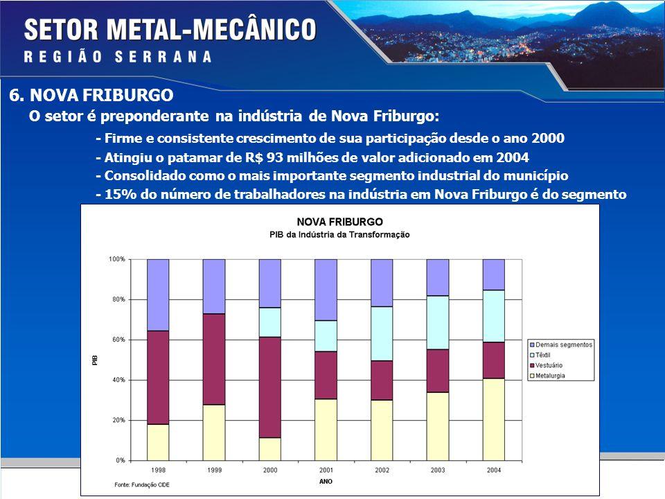 6. NOVA FRIBURGO O setor é preponderante na indústria de Nova Friburgo: - Firme e consistente crescimento de sua participação desde o ano 2000.