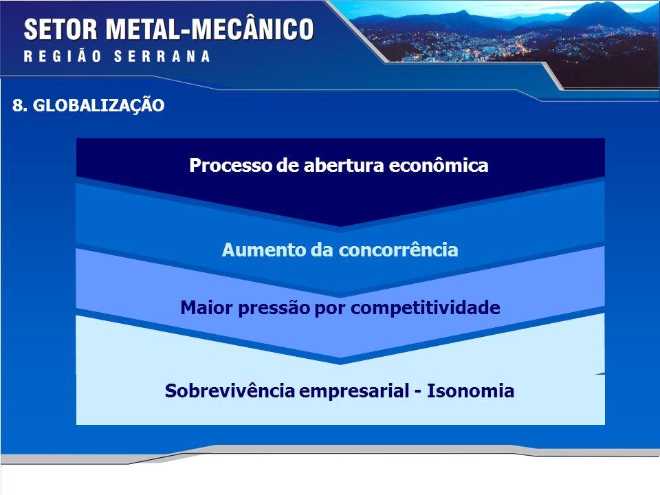 Processo de abertura econômica