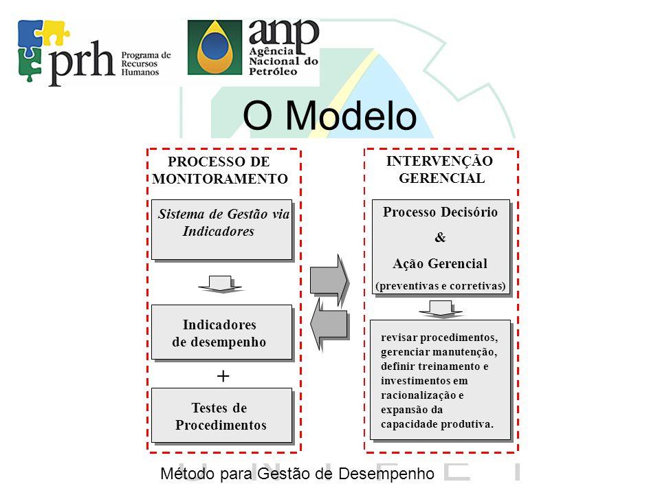 O Modelo + Método para Gestão de Desempenho PROCESSO DE INTERVENÇÃO