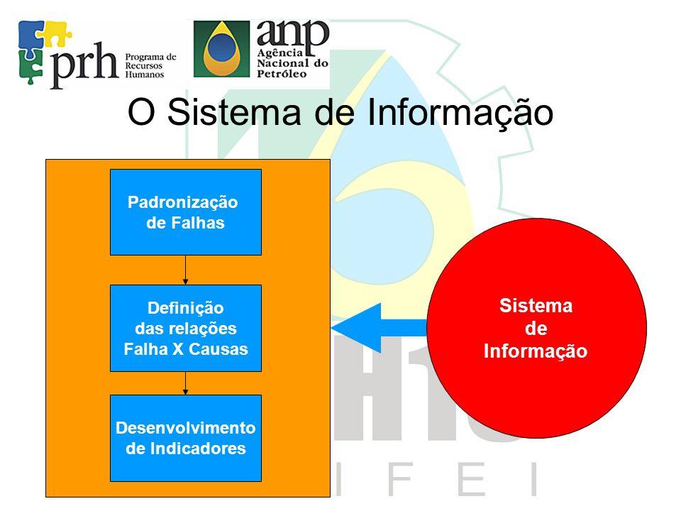 O Sistema de Informação