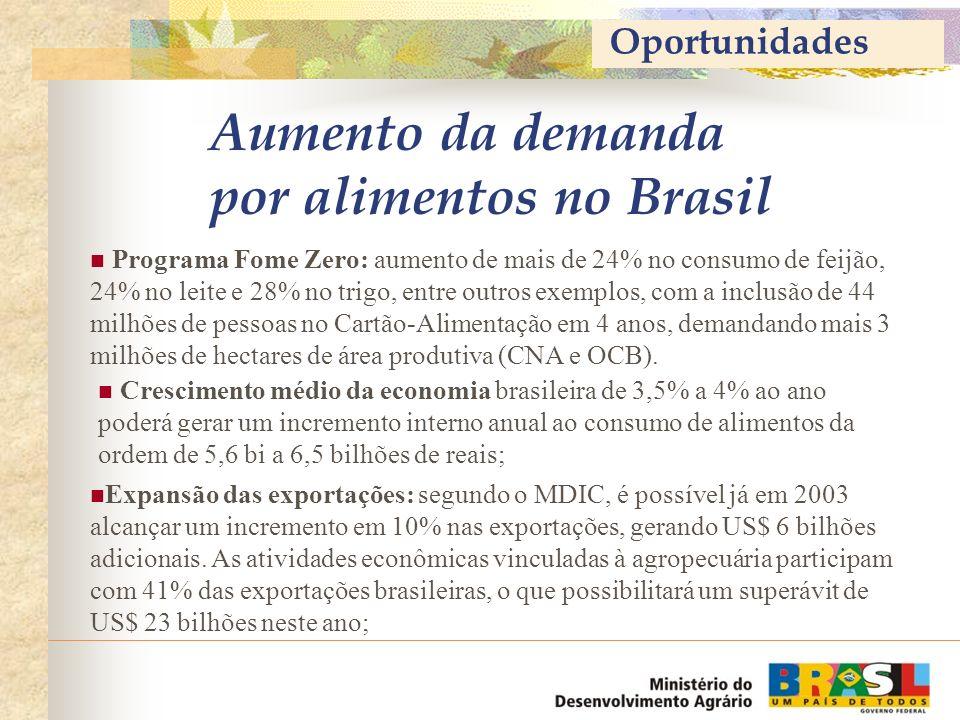Aumento da demanda por alimentos no Brasil