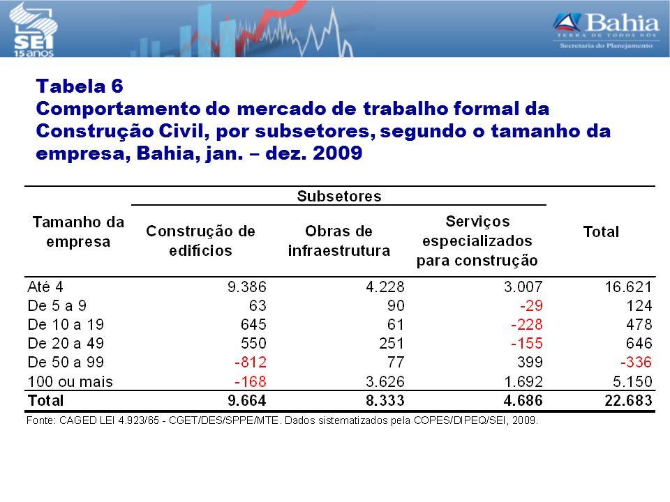 Tabela 6 Comportamento do mercado de trabalho formal da Construção Civil, por subsetores, segundo o tamanho da empresa, Bahia, jan.