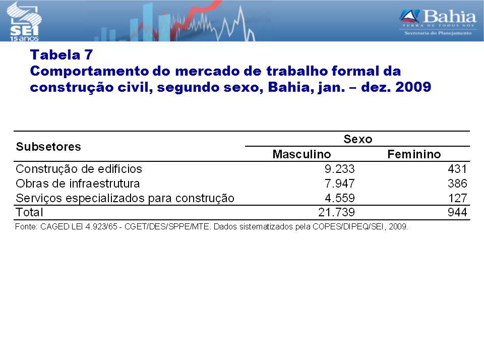 Tabela 7 Comportamento do mercado de trabalho formal da construção civil, segundo sexo, Bahia, jan.