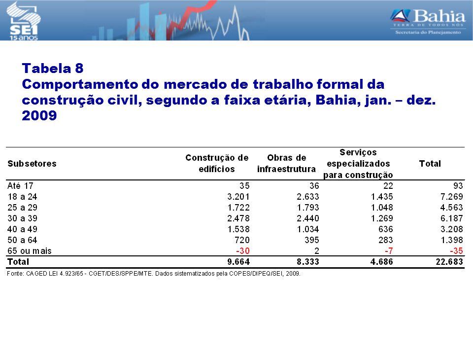Tabela 8 Comportamento do mercado de trabalho formal da construção civil, segundo a faixa etária, Bahia, jan.