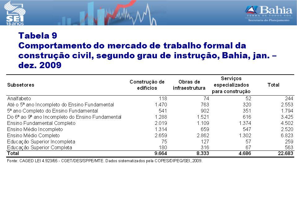 Tabela 9 Comportamento do mercado de trabalho formal da construção civil, segundo grau de instrução, Bahia, jan.
