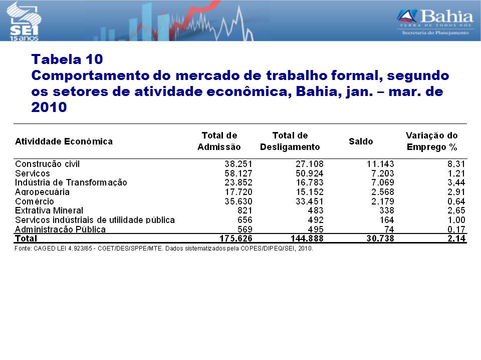 Tabela 10 Comportamento do mercado de trabalho formal, segundo os setores de atividade econômica, Bahia, jan.