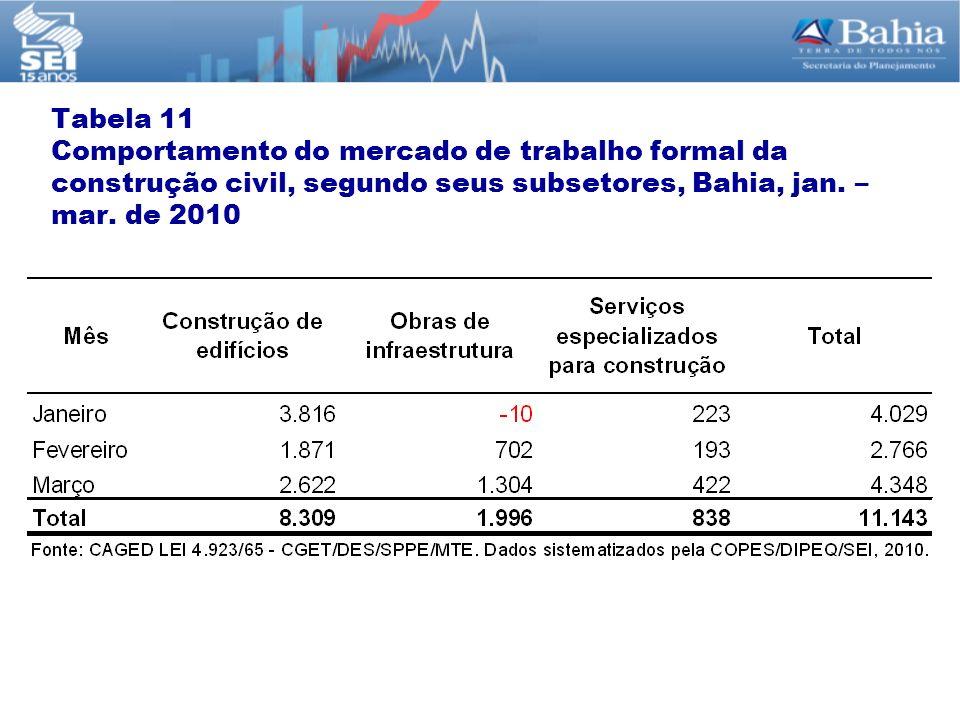 Tabela 11 Comportamento do mercado de trabalho formal da construção civil, segundo seus subsetores, Bahia, jan.