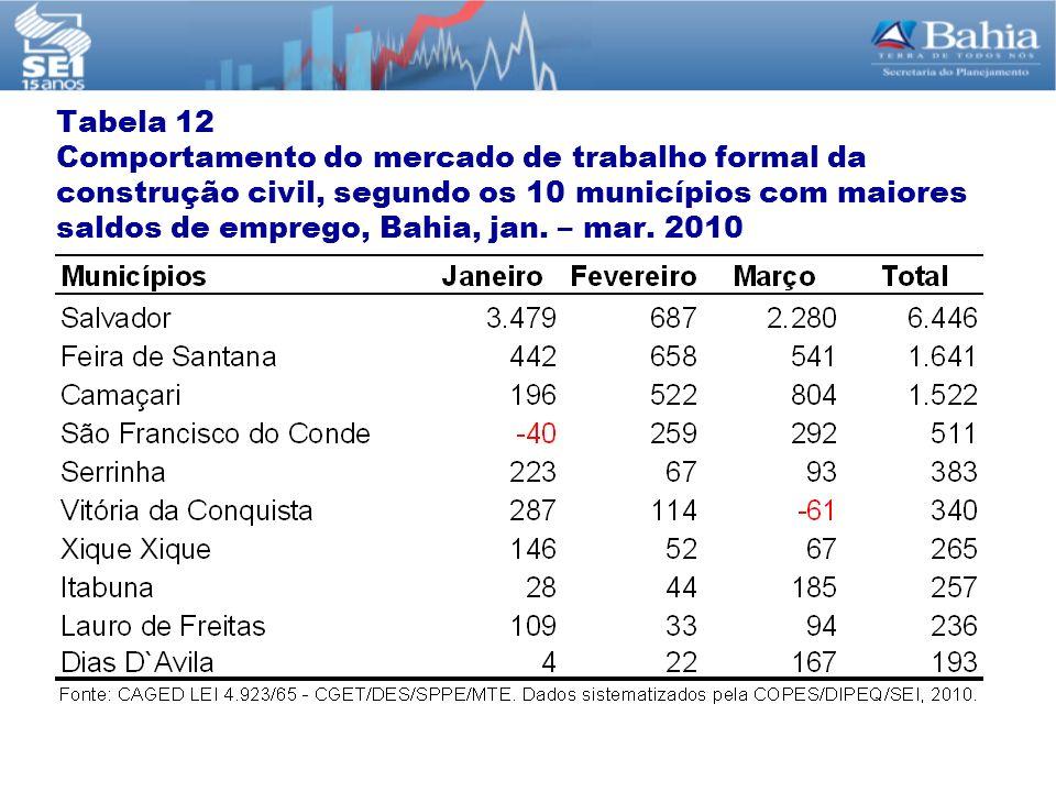 Tabela 12 Comportamento do mercado de trabalho formal da construção civil, segundo os 10 municípios com maiores saldos de emprego, Bahia, jan.