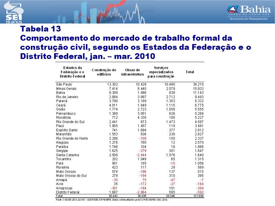 Tabela 13 Comportamento do mercado de trabalho formal da construção civil, segundo os Estados da Federação e o Distrito Federal, jan.