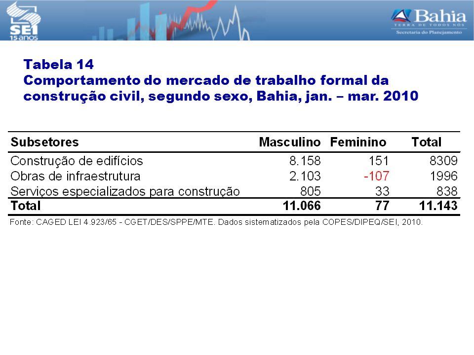 Tabela 14 Comportamento do mercado de trabalho formal da construção civil, segundo sexo, Bahia, jan.