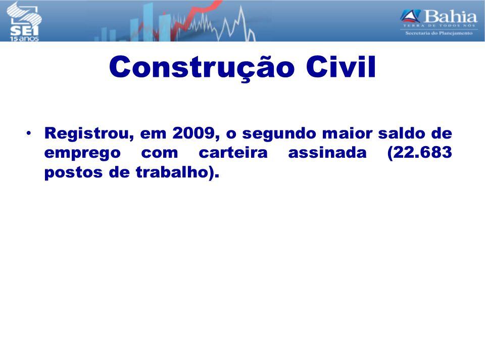 Construção Civil Registrou, em 2009, o segundo maior saldo de emprego com carteira assinada (22.683 postos de trabalho).