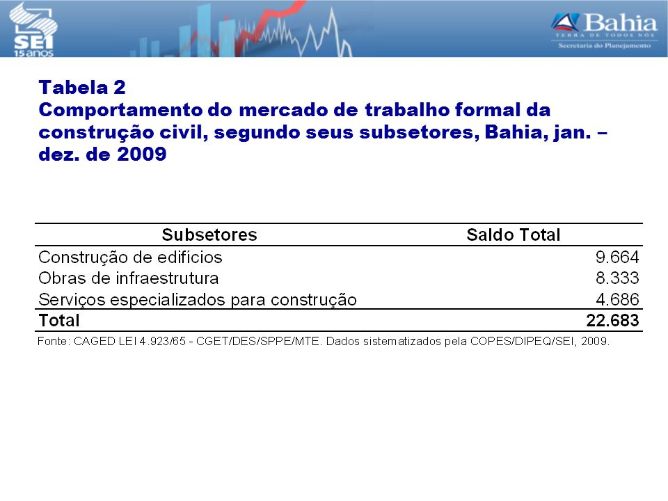 Tabela 2 Comportamento do mercado de trabalho formal da construção civil, segundo seus subsetores, Bahia, jan.