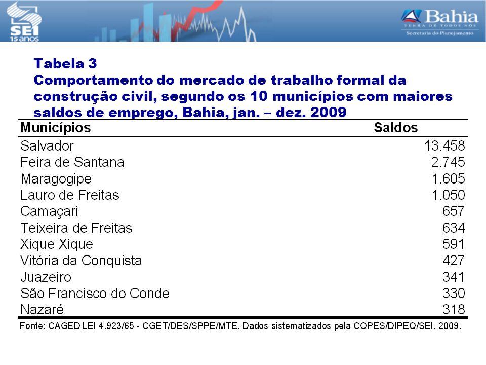 Tabela 3 Comportamento do mercado de trabalho formal da construção civil, segundo os 10 municípios com maiores saldos de emprego, Bahia, jan.