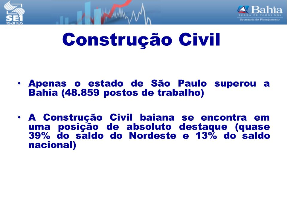 Construção Civil Apenas o estado de São Paulo superou a Bahia (48.859 postos de trabalho)